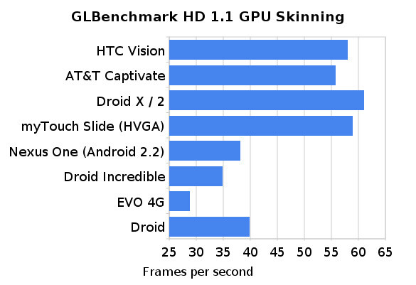 Benchmark test displays that the G2 can excel in graphics just like the DROID X