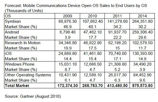 Google to finish 2010 as the number two mobile platform; gap with Symbian to close in 2014