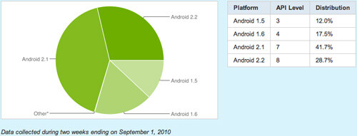Usage of Android 2.2 picks up, closing gap with Android 2.1