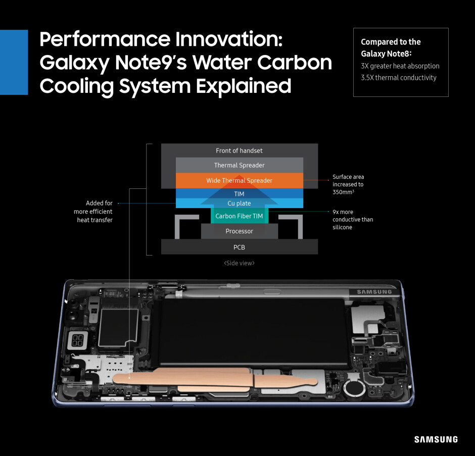There's no glowing red arrow pointing at the carbon part, but it's obvious enough - Samsung tired of people tearing into the Note 9 cooling, shows us exactly where the carbon is