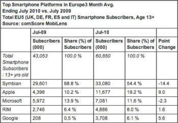 The iPhone now accounts for a fifth of all smartphones sold in Europe