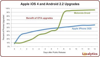Chart shows Android users update software more than Apple users