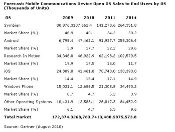 Numbers indicate Android will soon be number two platform