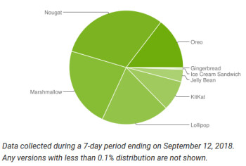 Pie still missing from September Android distribution figures