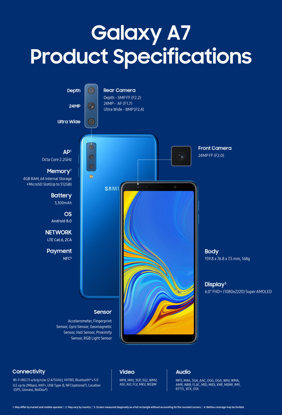 Galaxy A7 is official, Samsung's first triple-camera phone, a harbinger of Galaxy S10
