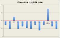 iPhone-XS-EIRP