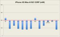 iPhone-XS-Max-EIRP