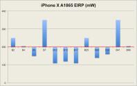 iPhone-X-EIRP