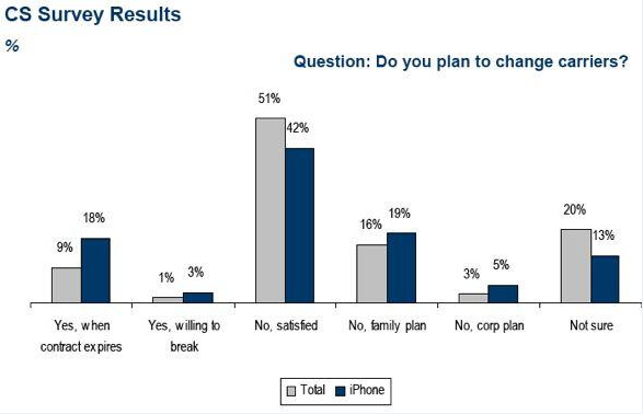 23% of iPhone users want Verizon