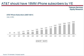 23  of iPhone users want Verizon