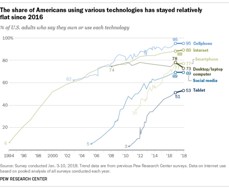 Internet, social media use and device adoption stagnates in US