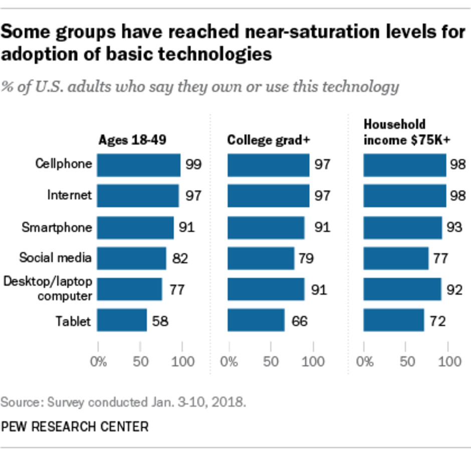 Use of internet, smartphones stagnant in US: Pew Research Center
