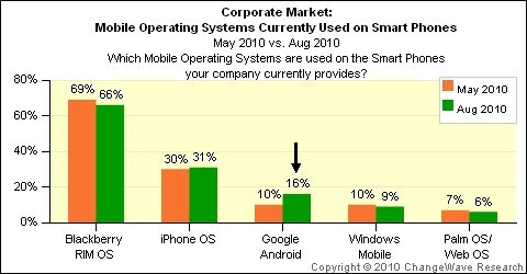 Android gains corporate clients at BlackBerry's expense