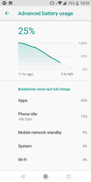 A problem with the fingerprint scanner on the Xiaomi Mi A2 has led to poor battery life for the unit