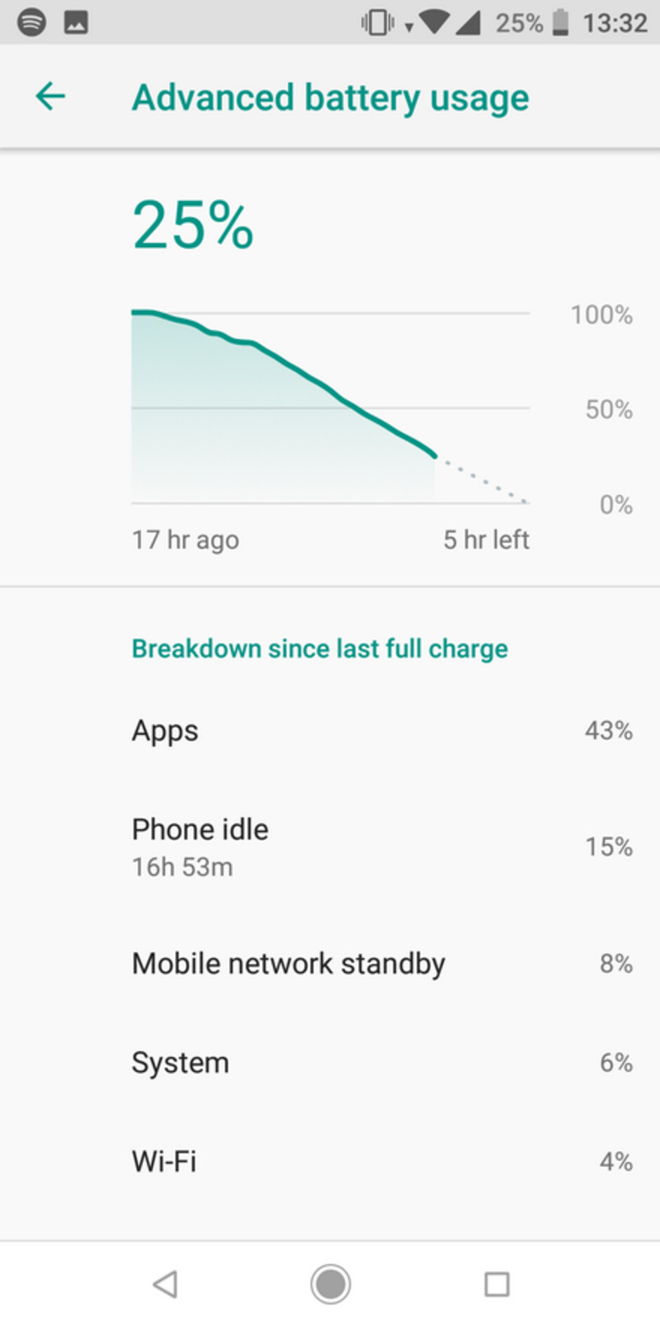 A problem with the fingerprint scanner on the Xiaomi Mi A2 has led to poor battery life for the unit - Xiaomi Mi A1 allegedly explodes while a fingerprint bug kills the battery on the Xiaomi Mi A2