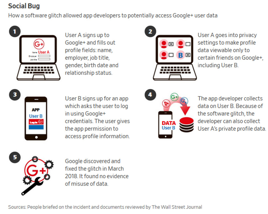 How a software glitch helped developers access user data belonging to Google+ members - Google+ shuts after bug allowed third-party developers to access user profile data