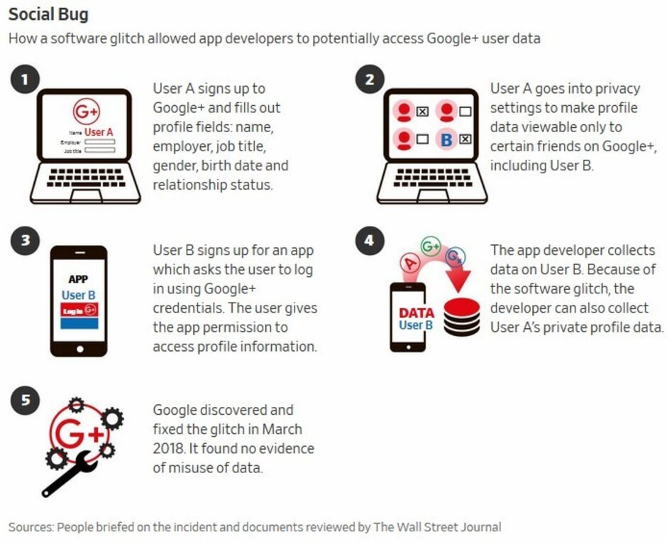 Google is changing the way Android apps ask for permissions
