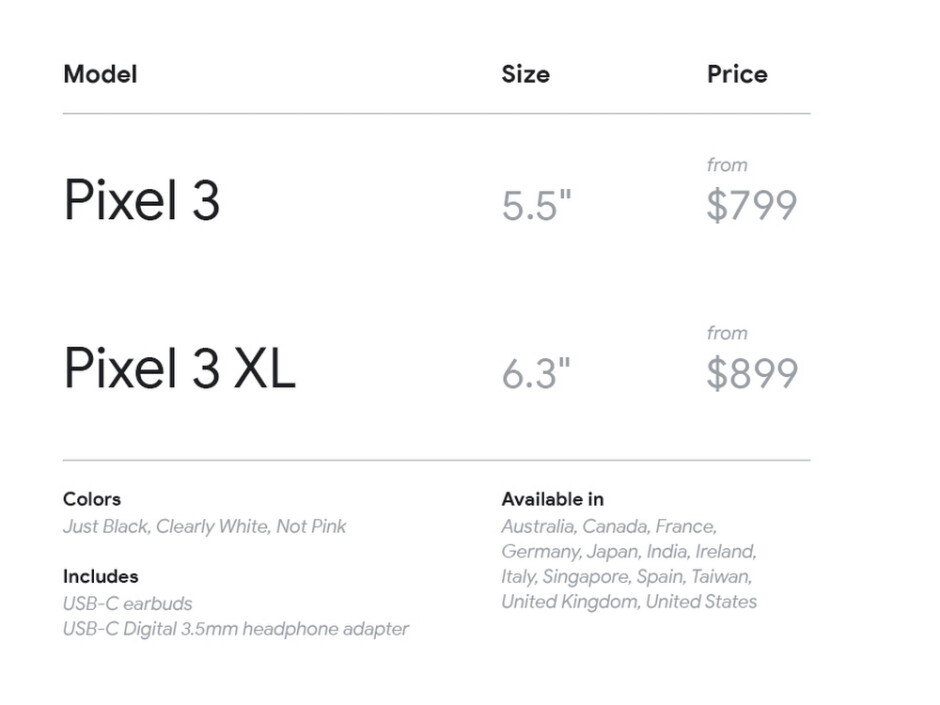 Google Pixel 3 and 3 XL: all the new features