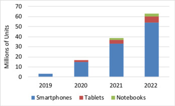 Foldable display market unit forecast (left); Foldable display shipments revenue (right)