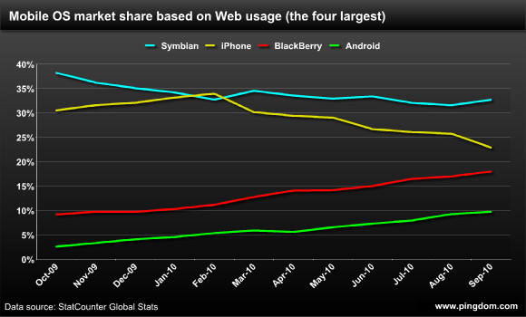 BlackBerry not falling behind after all?