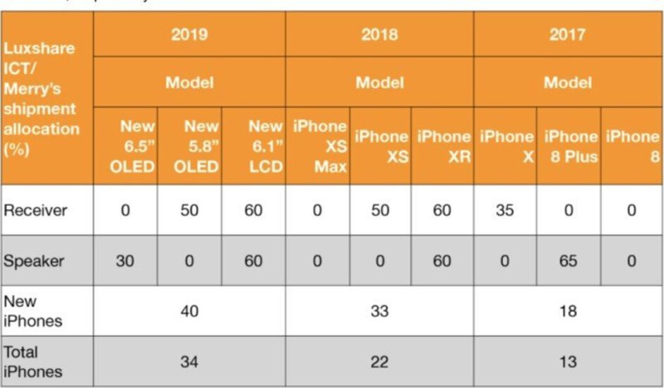 Apple to maintain iPhone XS, XS Max, and XR display sizes on 2019 devices