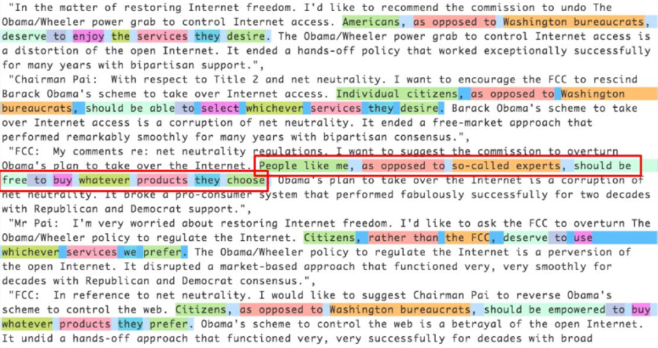 Researcher Jeff Kao used AI to find millions of fake comments submitted to the FCC that used similar language - 99.7% of comments sent to the FCC prior to net neutrality repeal were in favor of keeping the rules