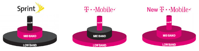 The FCC has to be crazy to not allow the pink cylinders to be together! - T-Mobile and Sprint meet with the FCC to show it how much good will come from their merger