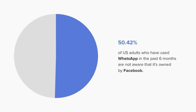Did you know Facebook owns WhatsApp? Most Americans don't, and that's a problem