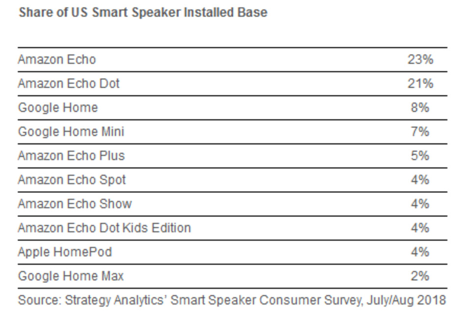 The Amazon Echo is the most popular smart speaker in the U.S. - Amazon Echo devices make up 63% of active smart speakers in the states, followed by Google's 17%