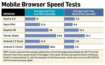 Android browsers features and speed test
