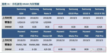 Samsung Galaxy S10 series specs leak tips 12GB RAM for the