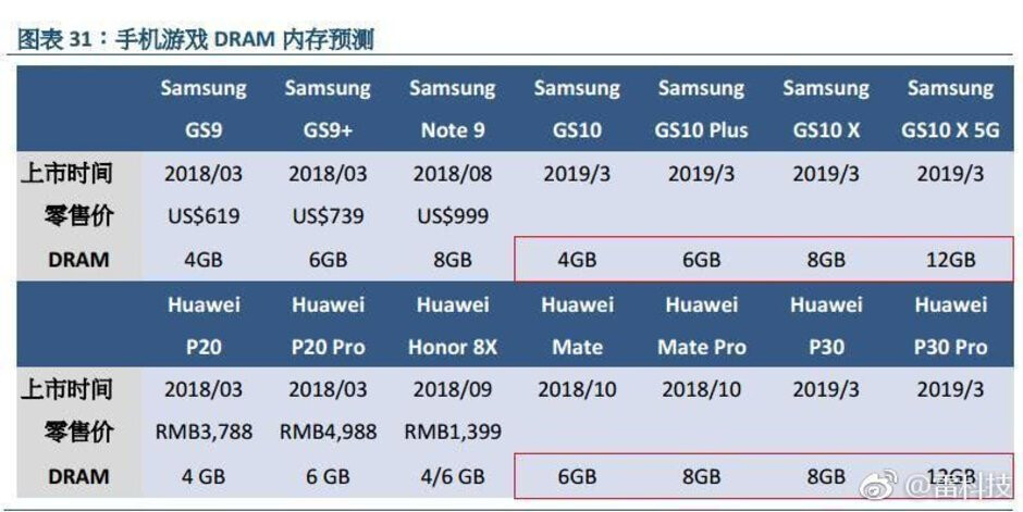 The analysts from GF Securities predict 5G phones with 12GB RAM in 2019 - Samsung Galaxy S10 series specs leak tips 12GB RAM for the 5G model