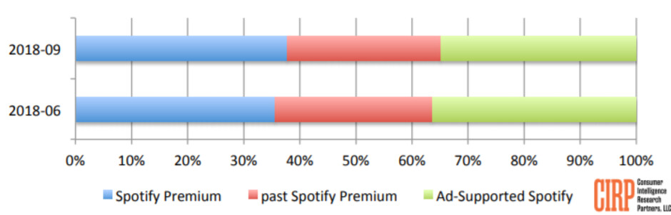 Spotify's premium subscriber base continues to grow in the US, nears 40% of users