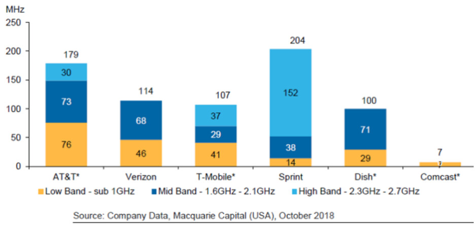 Spectrum holdings by company - T-Mobile wants the FCC to take away spectrum from Dish Network