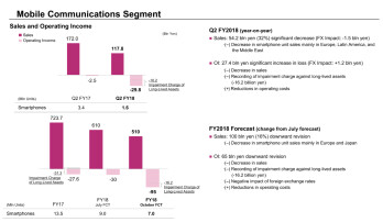 Sony sold just 1.6 million smartphones in Q3; losses to continue through 2020