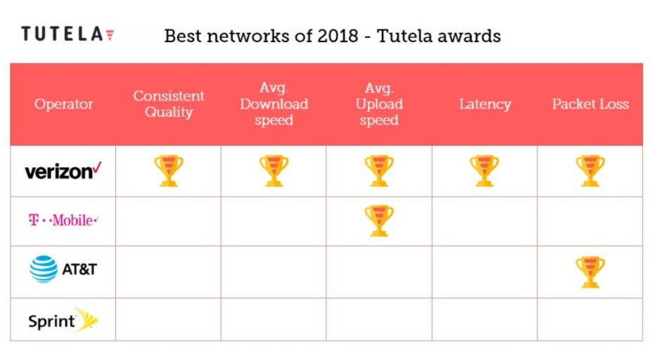 First Metro, Cricket and Straight Talk network speed tests hint why their plans come cheaper