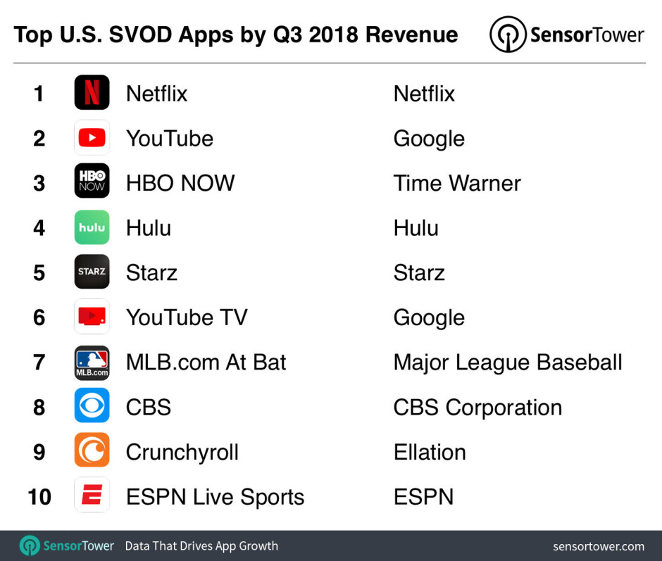 Top ten subscription video on demand apps in the U.S. during Q3, by revenue - Last quarter, U.S. consumers spent $329 million on the top ten subscription video apps