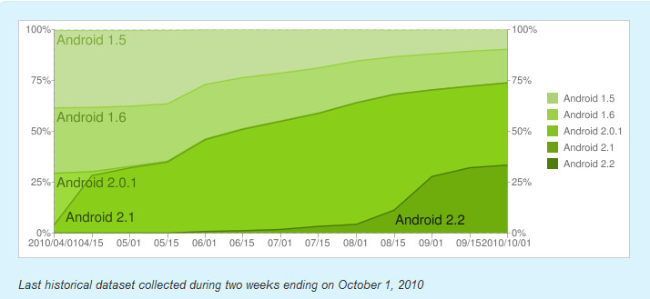 One out of every three Android phones has Froyo installed