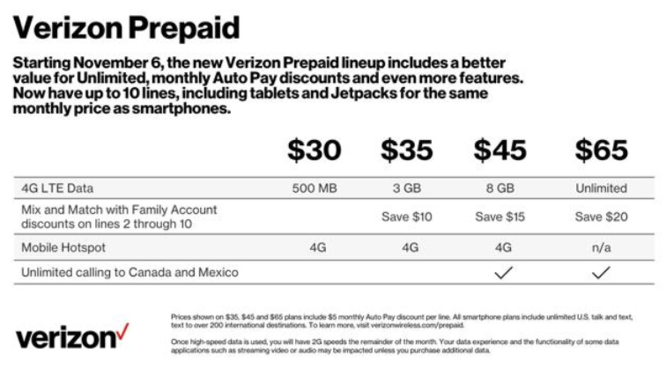 Verizon makes changes to its pre-paid pricing - Subscribe to Auto Pay and save $5 each month on Verizon's pre-paid plans
