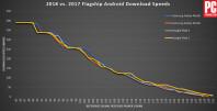 615878-flagship-android-download-speeds-2017-v-2018