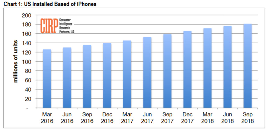 CIRP says that growth in the U.S. installed base of the iPhone is slowing - Apple iPhone installed base hits 181 million units in the U.S.; major upgrade cycle imminent?