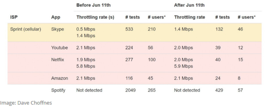 Data from the Wehe app reveals that Sprint is throttling its subscribers' Skype video streams - Is Sprint throttling Skype without telling its subscribers? This app suggests it's so