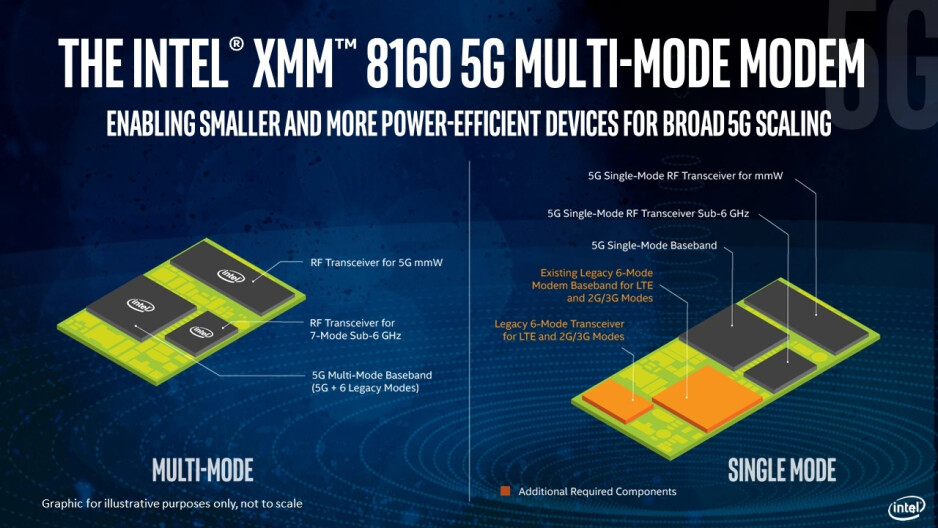 You don't have to be an engineer to know that fewer rectangles is better - Intel officially announces its 5G smartphone modem, first appearance expected in 2020