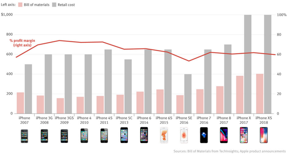 While retail prices of the iPhone rise, Apple's profit margins on the devices have been dropping - Apple's profit margin on the iPhone has fallen from a peak of 74% to 60% over the years