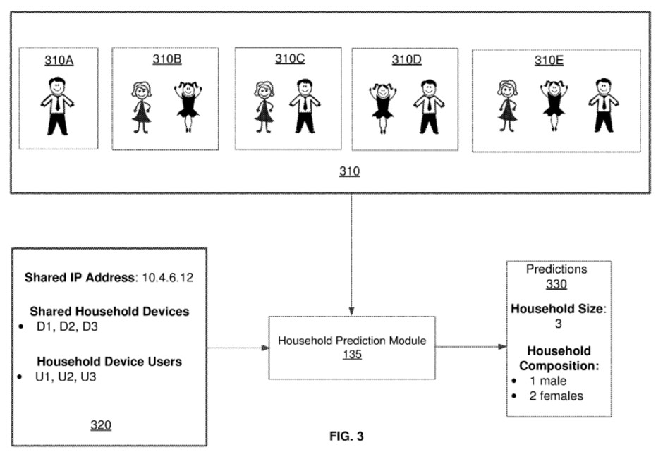 Those two have a daughter, let's show them some ads for doll houses - Facebook, probably - Facebook wants to use deep learning to determine who you're living with, new patent reveals