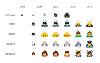 Today marks 10 years since Apple introduced emoji for the first time