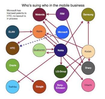 Mobile industry patent infringement lawsuits