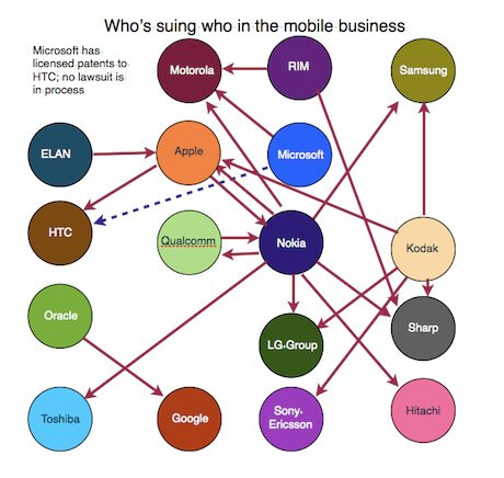 Mobile industry patent infringement lawsuits - Motorola could still out a Windows Phone 7 device, despite Microsoft's lawsuit