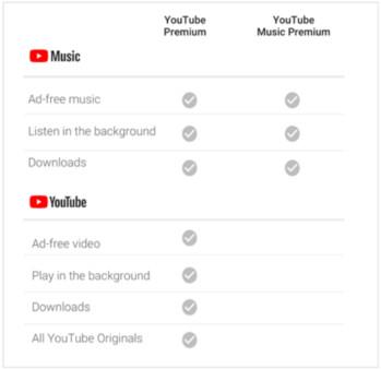 YouTube Music bietet einen neuen Studentenmitgliedschaftsplan zum halben Preis von