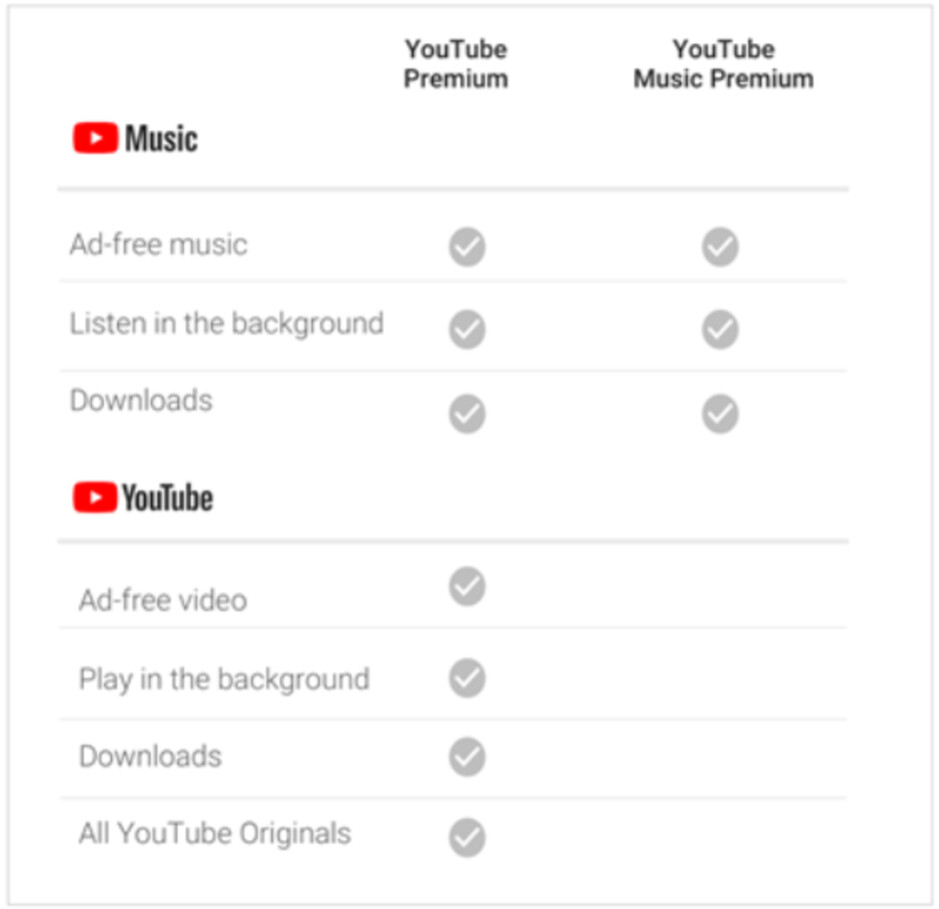 Features of YouTube Music Premium and YouTube Premium - YouTube Music offers a new student membership plan at half price